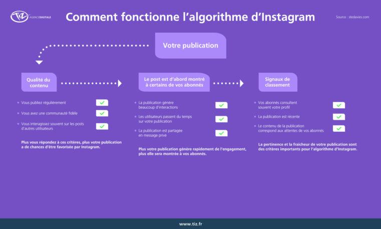 algorithme-instagram-fonctionnement-1